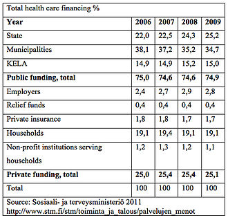 Healthcare in Finland - Health care financing %, in Finland 2006-2009