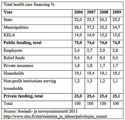 Healthcare In Finland Wikiwand