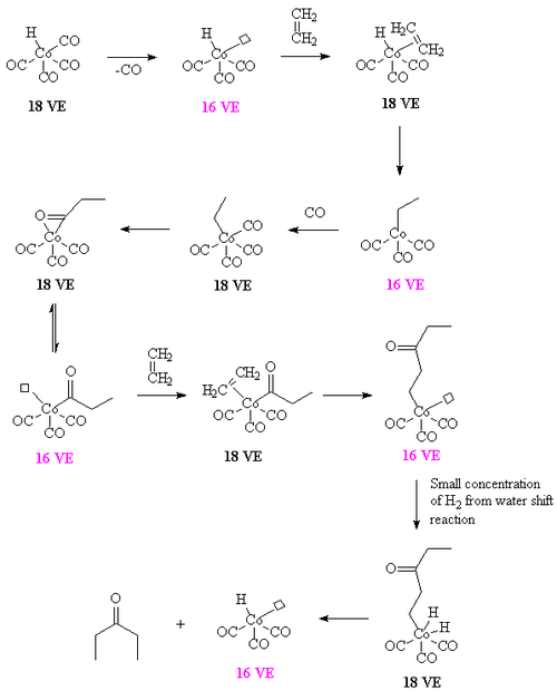 Conversion of ethylene to diethyl ketone using a cobalt carbonyl, while the reaction used a cobalt carbonyl diphosphine complex for clarity the reaction has been drawn out, assuming that a cobalt carbonyl is responsible for the reaction