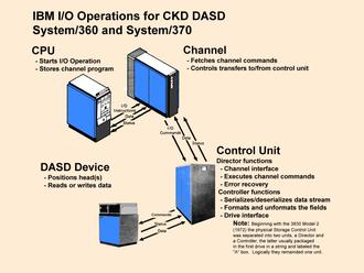 Count key data - Image: IBM CKD Arch