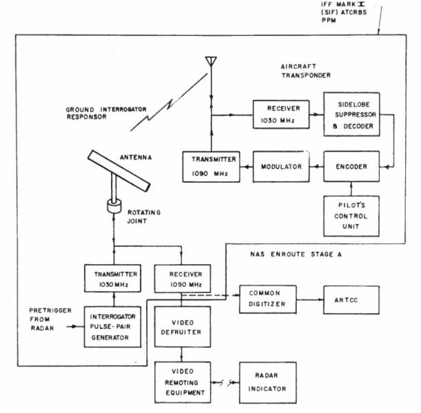 File Iff Mark X  Sif  Atcrbs Block Diagram Png
