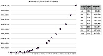 ITunes Store - Sales of iTunes songs, 2003—2010.