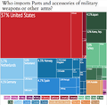 Importers of Weapon Parts by Country Treemap.png