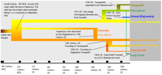 Schism - Picture showing a diagrammatic view of the schisms in Jainism along with the timeline