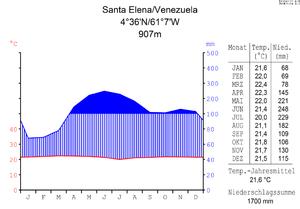 Klimadiagramm von Santa Elena de Uairén