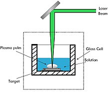 Laser Ablation Wikipedia