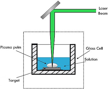 Laser Ablation Synthesis In Solution Wikipedia
