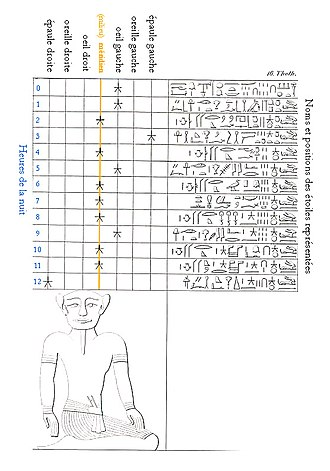 Egyptian astronomy - 'Star clock' method from the tomb of Rameses VI
