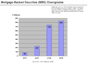 Credit rating agencies and the subprime crisis - Image: MBS Downgrades Chart