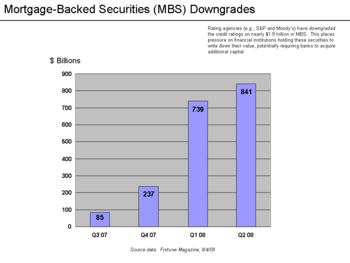 mbs credit rating downgrades by quarter