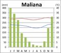 Maliana Klimadiagramm.png