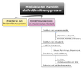 Med-handeln uebersicht.png