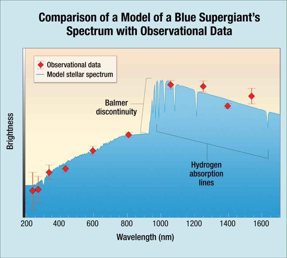 NASA-Icarus-BlueSuperGiantSpectrum-Hubble-20180402
