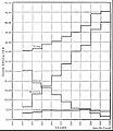NIE 1905 Street Railway - modes over time.jpg