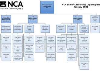National Crime Agency - Organization chart for the NCA