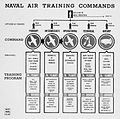 Naval Air Training Command NAN15Jul43.jpg
