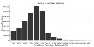 Income in the United Kingdom - Number of Individuals in the UK by Total PreTax Income 2012/13