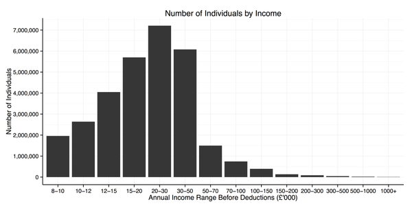 Number of Individuals in the UK by Total PreTax Income 2012/13
