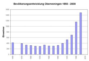 Oberweningen - Population 1850-2000
