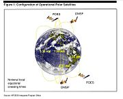 Operational polar satellites