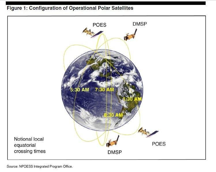 Operational polar satellites