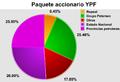 Paquete accionario YPF expropiado.png