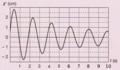 Pendule élastique vertical amorti - diagramme z(t).png