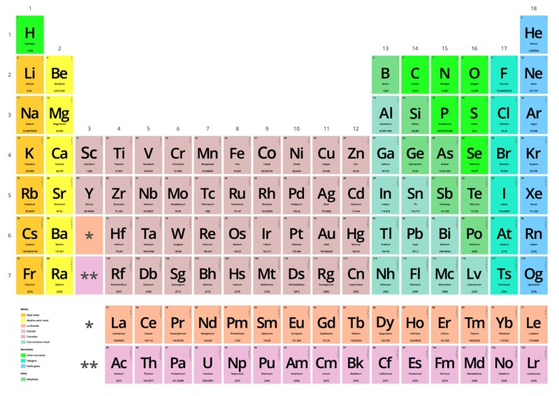 Adorable image intended for periodic table printable