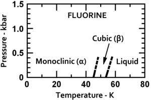 Phases of fluorine - Image: Phase diagram of fluorine (1975)