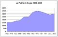 Poblacion-Pobla-de-Segur-1900-2005.png