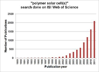 """Organic solar cell - Number of scientific publications contributing to the subject """"polymer solar cell(s)"""" by year. Search done through ISI, Web of Science."""