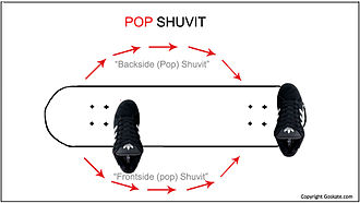 Shove-it - 180 Shove-it or Shuvit Diagram