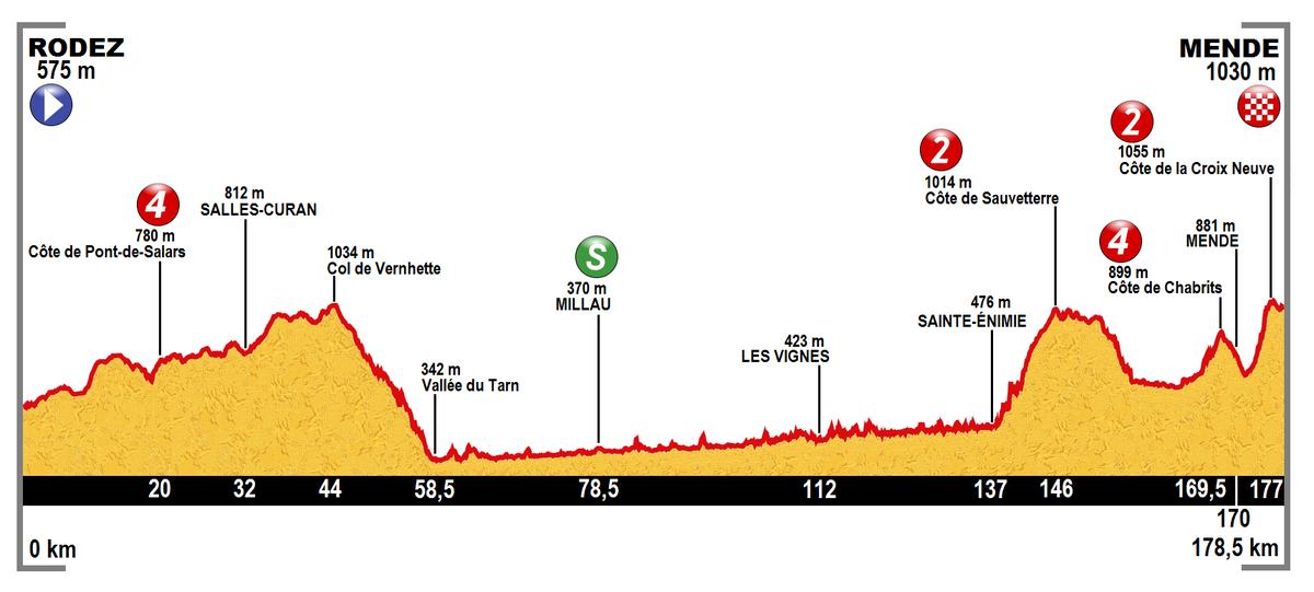 Van Garderen Tour De France