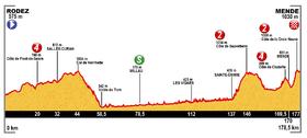 Image illustrative de l'article 14e étape du Tour de France 2015