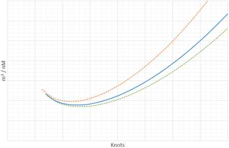 Propeller curve for distance.png