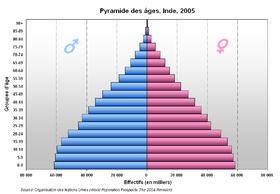 Demographie De L Inde Wikipedia