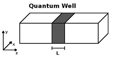 Quantum well - Wikipedia