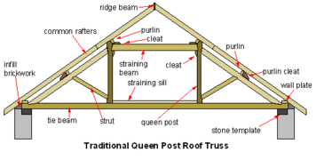 A section through a queen post timber roof truss