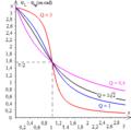 R L C série - courbes de l'avance de phase de la tension UL sur la tension Ug en fonction de la fréquence.png