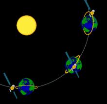 Orbite H 233 Liosynchrone Wikip 233 Dia