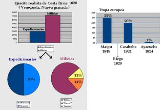 Reconquista (Spanish America) - Royalist army