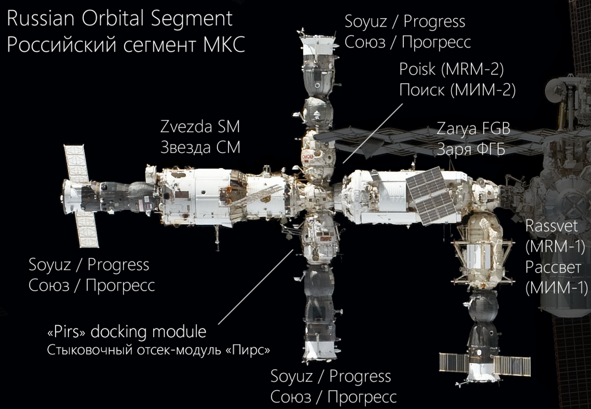 ussr launches mir to contribute to international In 2020, beijing plans to launch the first piece of its new multi-modular outpost similar to the russian mir space station for a number of years, chinese space officials have been inviting other.