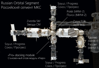 Russian Orbital Segment - Annotated image of the Russian Orbital Segment configuration as of 2011