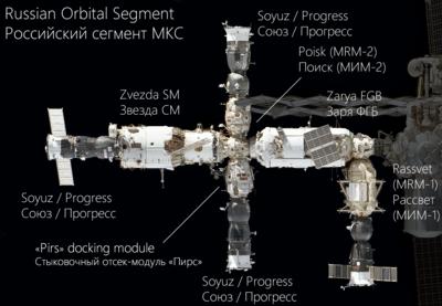400px-Russian_Orbital_Segment.png