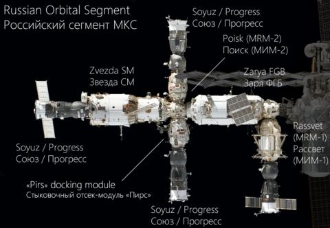 Russian Orbital Segment.png
