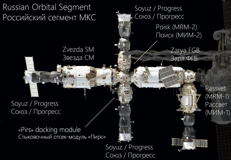 Programme spatial Russe jusqu'en 2030 - Page 2 800px-Russian_Orbital_Segment