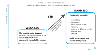 Security sector governance and reform - A diagram of the relationship between SSR and SSG