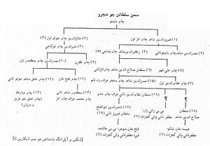 Sultans of Sindh - Family Tree of Samma Kings