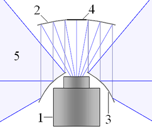 Omnidirectional camera - Image: Schematic design omni camera 2 mirrows