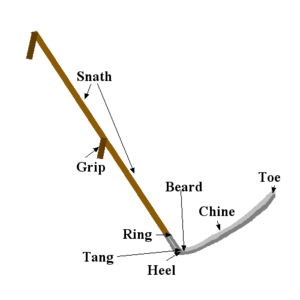Parts of the scythe